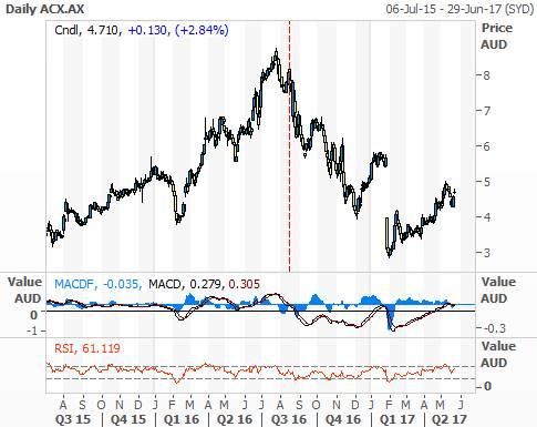 Aconex (ASX: ACX) performance chart