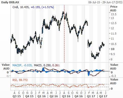Brambles (ASX: BXB) performance chart