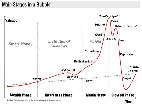 Main stages in a bubble market